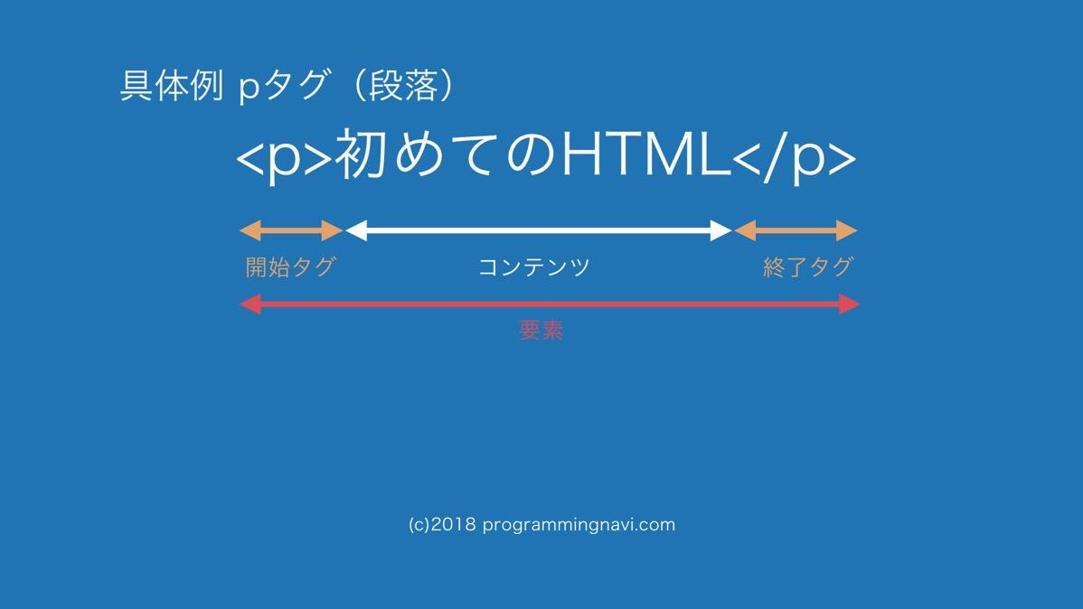 HTMLの基本構文 具体例