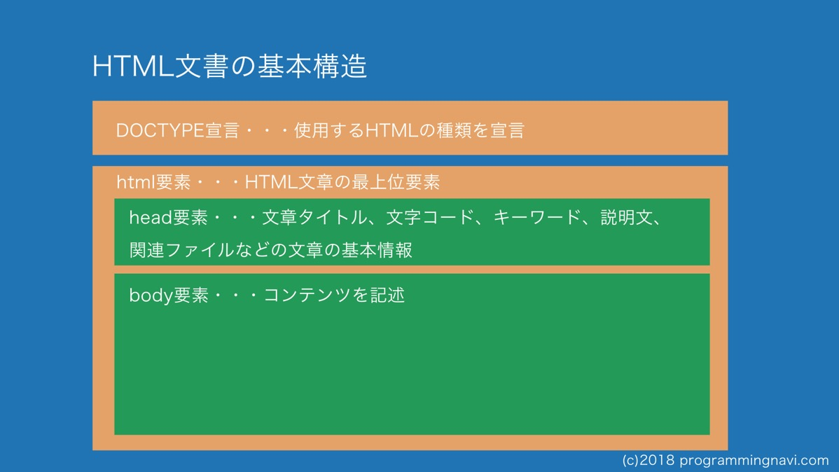 HTML文章の基本構造 2